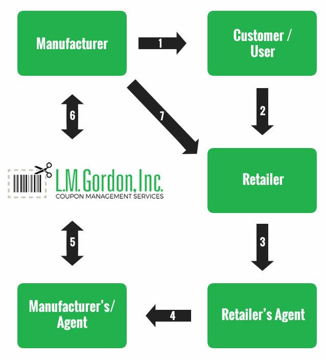 lm chart